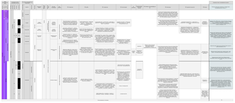 Фрагмент Унифицированной схемы триасовых отложений…..(2011), выполненной в ПТК «Легенда»