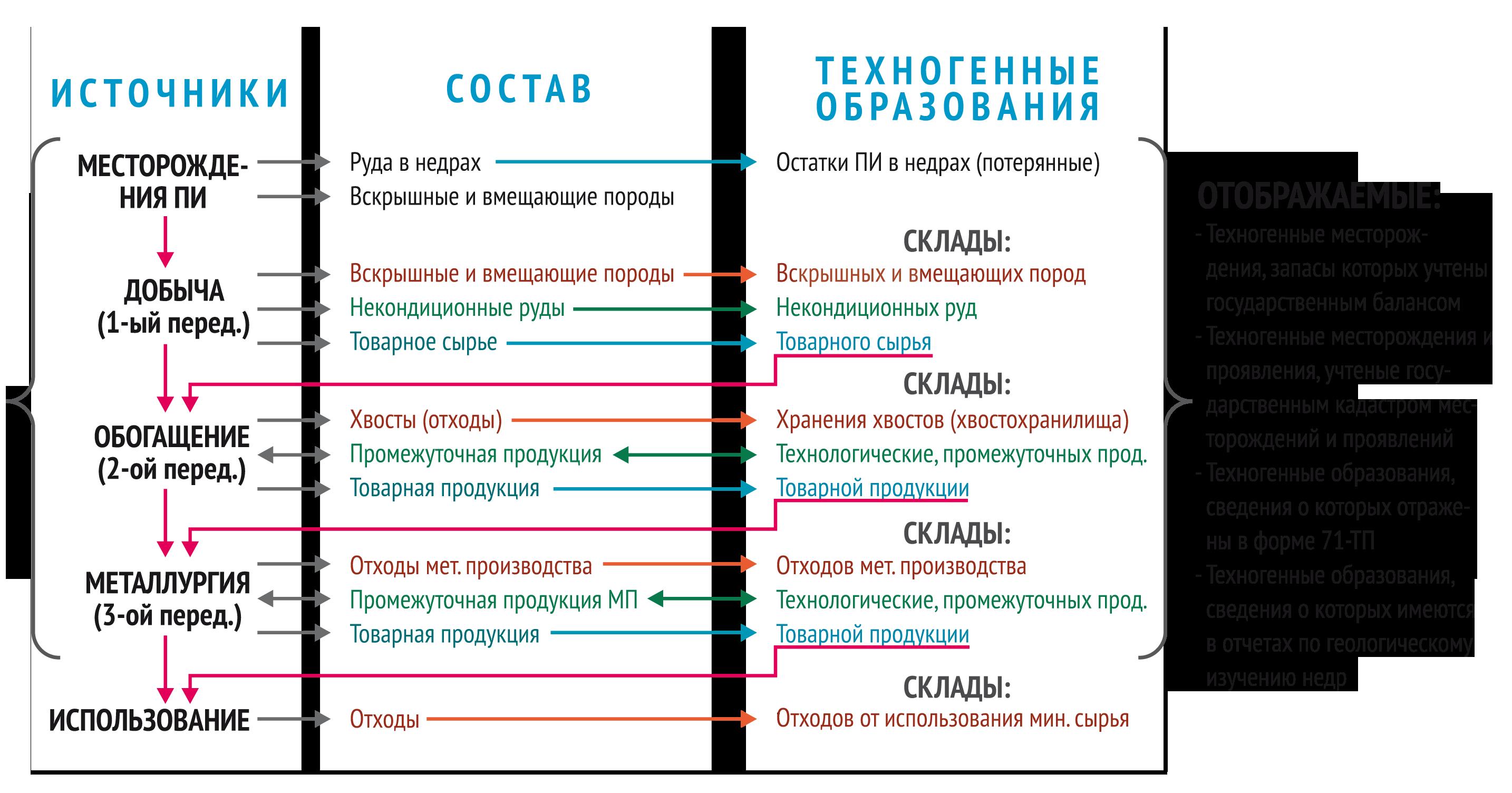 Рис. 1 Принципиальная схема формирования техногенных объектов, включенных в ИК ТО